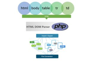 I will create php html or csv PARSER script